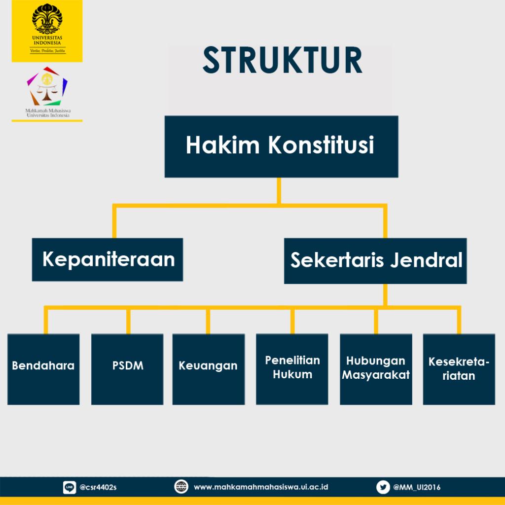 Struktur MM UI