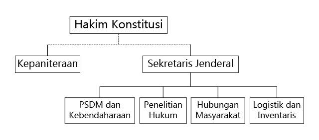 Struktur Organisasi MM-01
